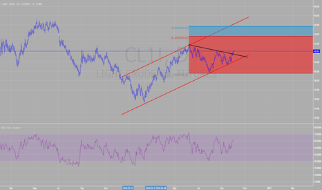 CL1!: Crude Oil to move North