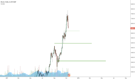 BTCUSD: I will be buying these 3 support lines
