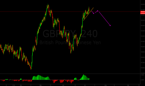 GBPJPY: Expect a turn on GBPJPY