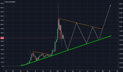 ETHEUR: What's going to happen to ETH?