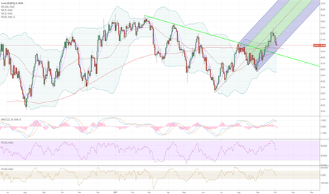 USOIL: possible new oil uptrend channel . Buy @49.29