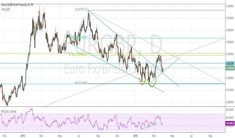 EURGBP: Building a case for EUR/GBP Long