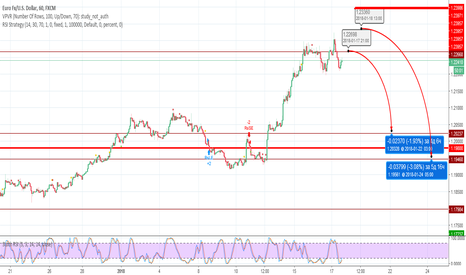 EURUSD: Евро продажа