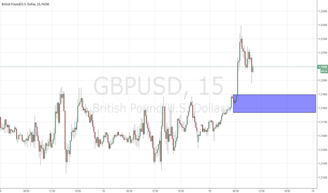 GBPUSD: demand zone for gbpusd