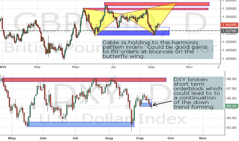 GBPUSD: Correlation to DXY/Harmonic Pattern in Confluence with Bull OB
