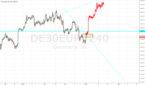 DE30EUR: Possible Price Action for next 2 weeks