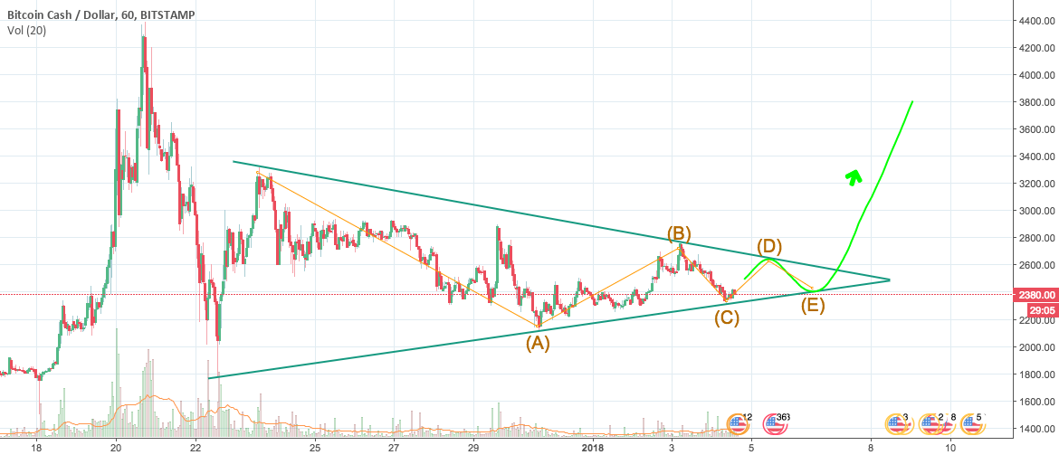 Has the correction in BCH almost finished?
