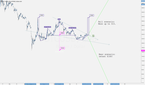 BTCUSD: How and when will GBTC and XBT affect price?