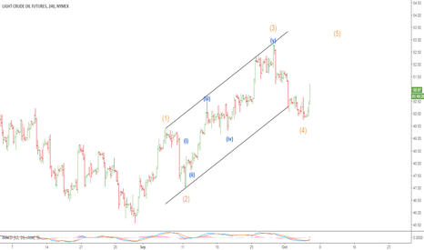 CL1!: oil is heading to new high