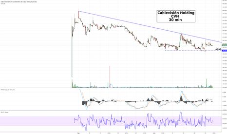 CVH: Cablevisión Holding - CVH - Gráfico de 30 min