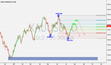 XAUUSD: my bias for gold is still short