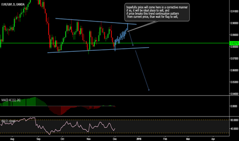 EURGBP: EurGbp is setting up for a nice sell