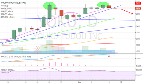 YOKU: Double Top, MACD Cross, Short