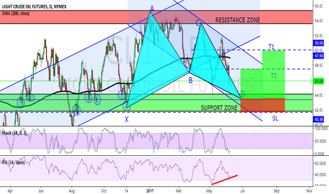CL1!: IS CRUDE'S OIL FALL OVER?