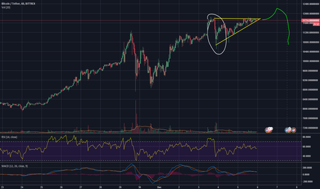 BTCUSDT: Ascending triangle followed by bullish trend and sell off