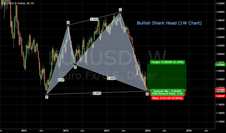 EURUSD: Bullish Shark Head