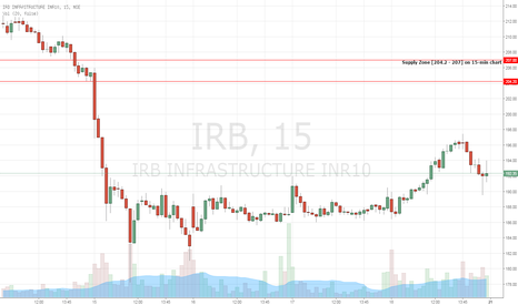 IRB: IRB - Short Opportunity