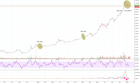 BTCUSD: New Year Bitcoin