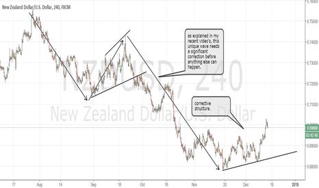 NZDUSD: NZDUSD corrective structure