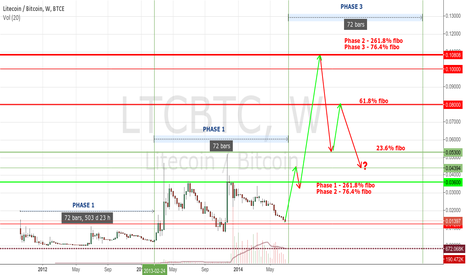 LTCBTC: Litecoin (LTC/BTC) with fibo - long term BULL