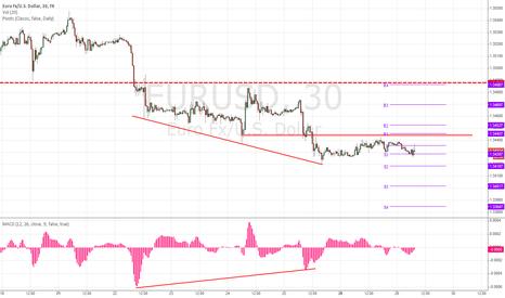 EURUSD: EUR/USD Bullish Divergence
