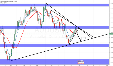 AUDUSD: AUD USD ,  TRADE SIMPLE , MAKE MONEY