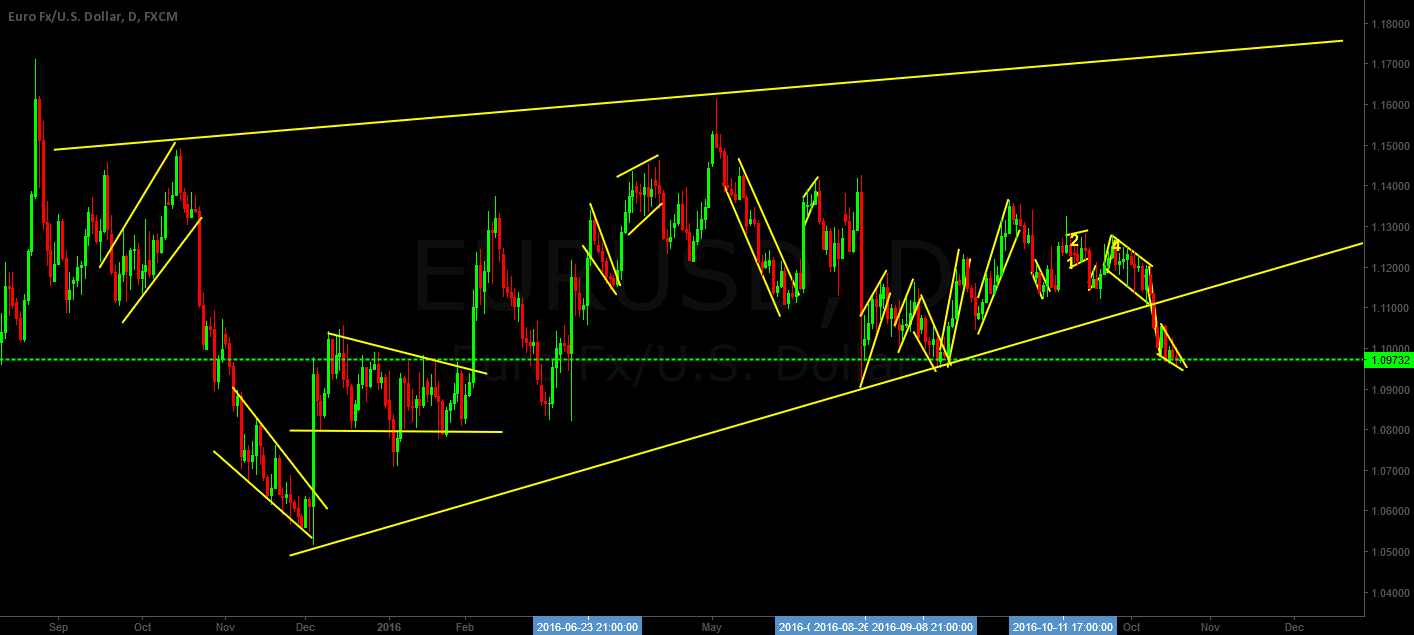 LONG EURUSD based on structure and harmonic- See attached charts