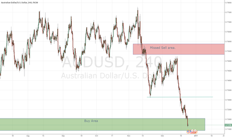 AUDUSD: Aussie Dollar long from support area