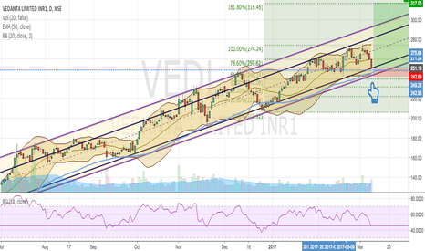 VEDL: Can Vedanta stay in channnel??