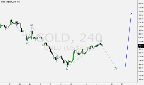 GOLD: GOLD      GLD