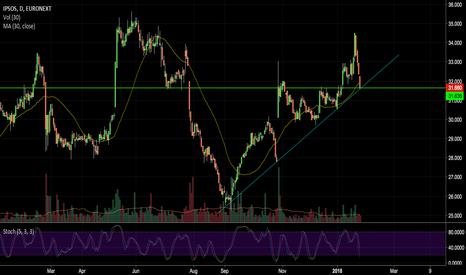 IPS: Waiting a price rebound...