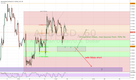 AUDUSD: Possible short opportunity AUDUSD