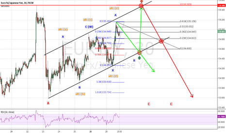 EURJPY: Regarding EURJPY - lot of options are possible