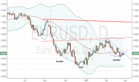 EURUSD: EUR/USD outlook