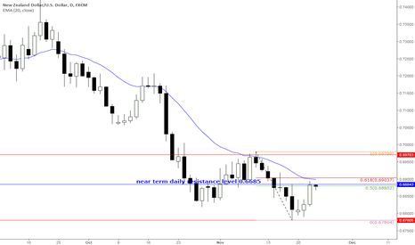 NZDUSD: KIWI/DOLLAR is pulling back towards continuation level 0.6885.