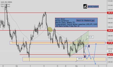 XAUUSD: XAUUSD (Gold)- Price Analysis