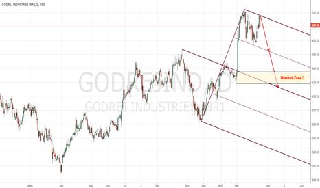 GODREJIND: Short Godrej Industries Pitchfork