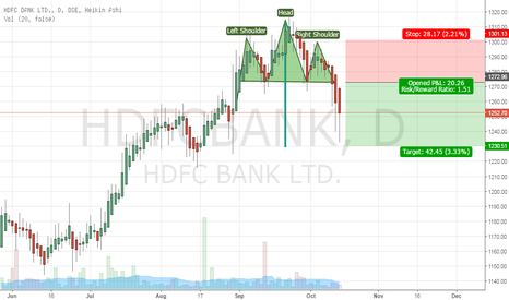HDFCBANK: HDFCBANK Is the analysis correct??