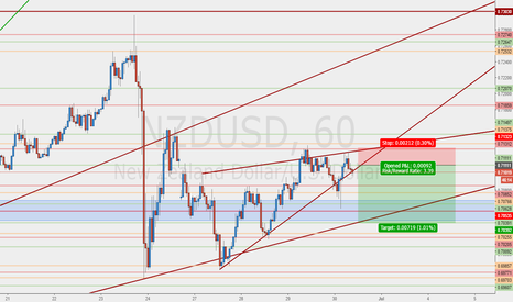 NZDUSD: Working on my entries to see less drawer down #BTH #FIP