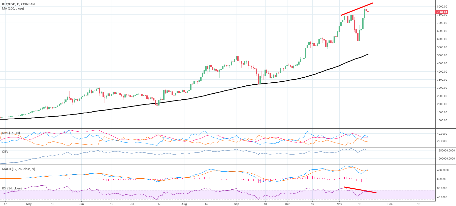 BTC/USD (RSI) Bearish Divergence