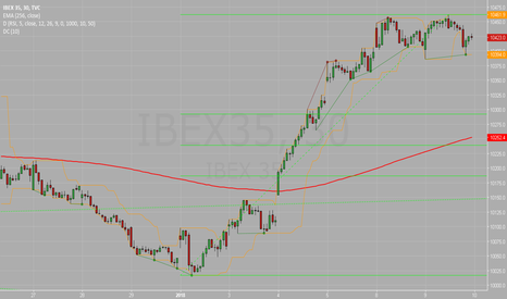 IBEX35: If not up...