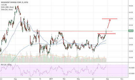 NEM: Newmont Mining Corp