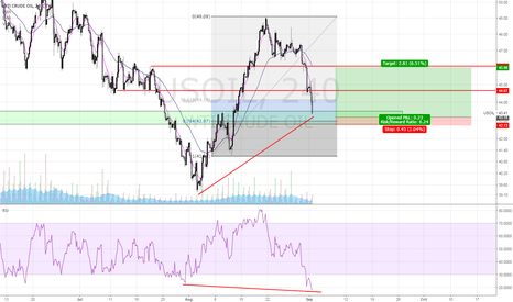 USOIL: OTE Long Oil