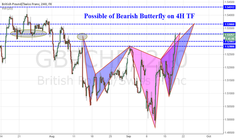 GBPCHF: Possible of Bearish Butterfly on GBPCHF 4H TF