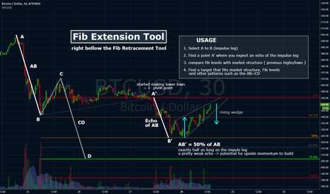 BTCUSD: Tutorial: Fib Extension Tool