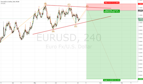 EURUSD: Last wave in triangle EURUSD