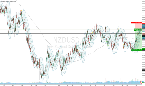 NZDUSD: NZDUSD Short Long Term Play