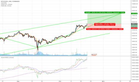 BTCUSD: $BTCUSD - Bitcoin/US Dollar - Long