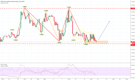 GBPNZD: bat long contro trend