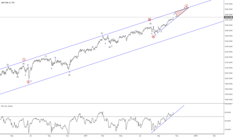 SPX: $SPX #SPX Short setup, same as DOW